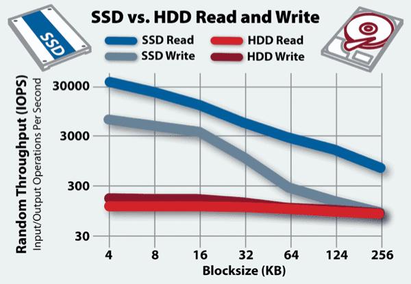 ssd vs hard drive speed